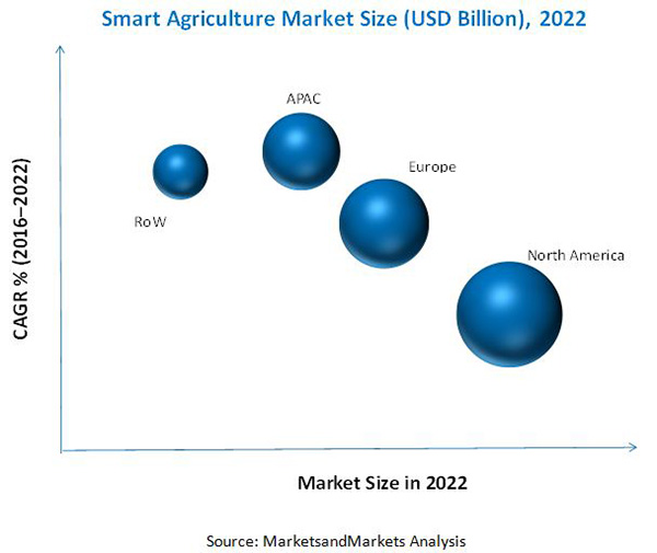 Smart Agriculture Market By Hardware And Network Platform