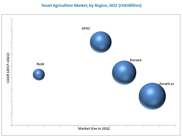 Smart Agriculture Market By Agriculture Type 2022