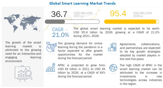 Smart Education & Learning Market