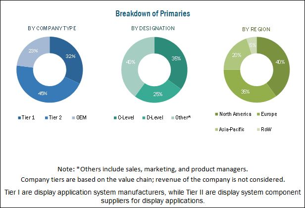 Smart Display Market for Automotive