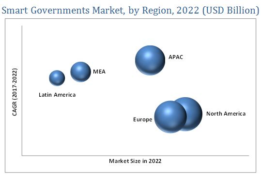 Smart Governments Market