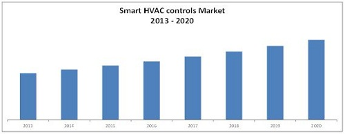 Smart HVAC Controls Market