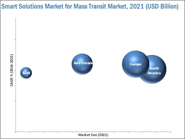 Smart Solutions Market for Mass Transit
