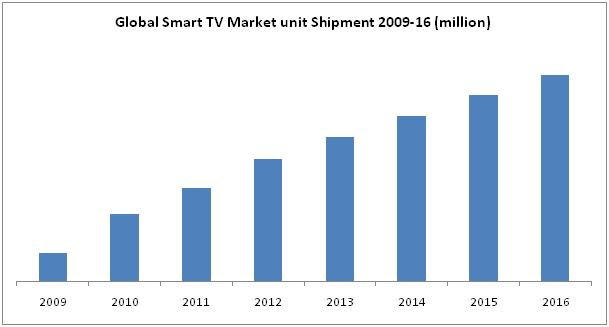 Smart TV Market by Accessories & Application - 2016 ...