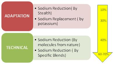 Sodium Reduction Ingredients Market