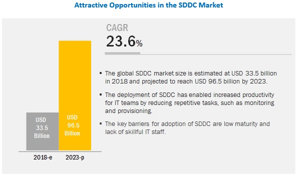 Software Defined Data Center Market