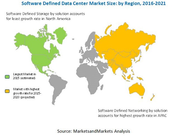 Software-Defined Data Center (SDDS) Market
