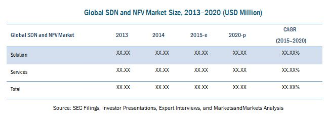 Software Defined Networking (SDN) Market & Network Function Virtualization
