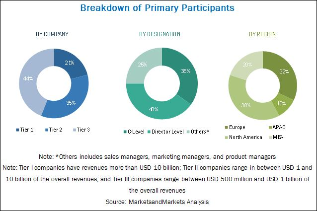 Software-Defined Networking and Network Function Virtualization Market
