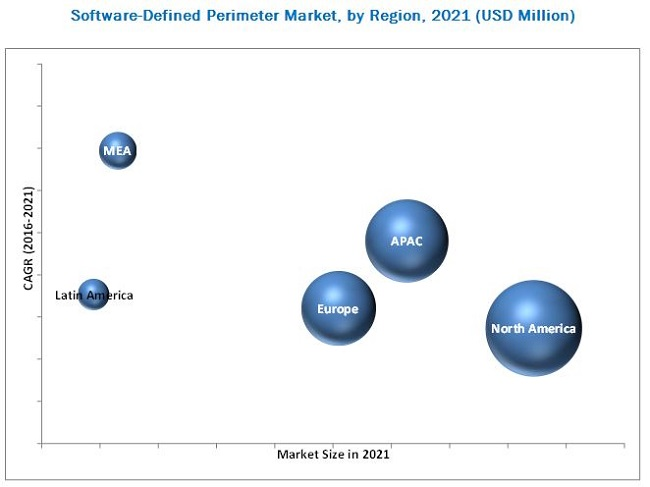 Software-Defined Perimeter (SDP) Market