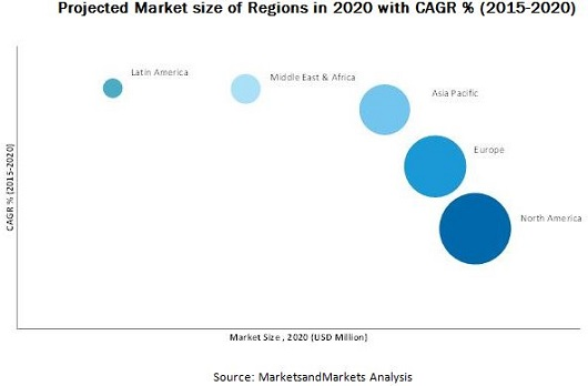 Software Defined Wide Area Network Market