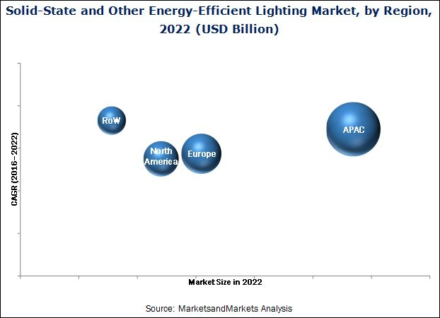 Solid-State and Other Energy-Efficient Lighting Market