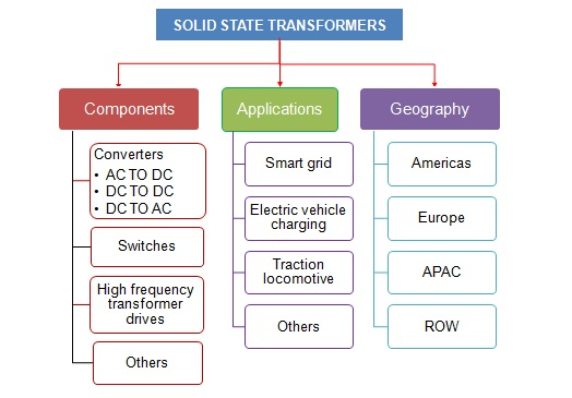 Solid State Transformer Market