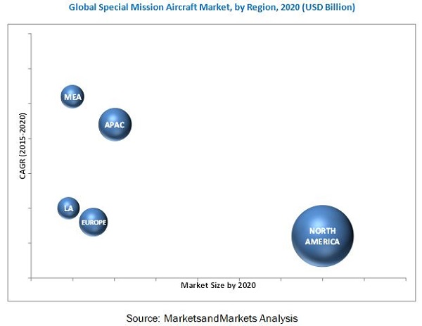Special Mission Aircraft Market