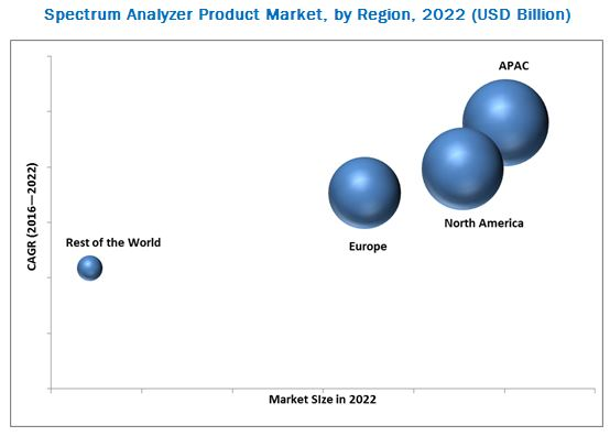 Spectrum Analyzer Market