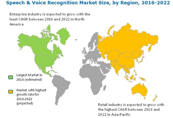 voice recognition technologies Voice recognition software is a step in the right direction, but many would argue that it is far from user-friendly and that it has limitations.