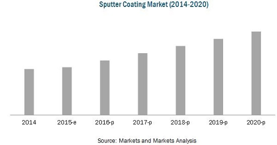 Sputter Coating Market