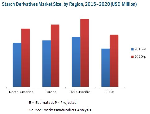 starch derivatives market