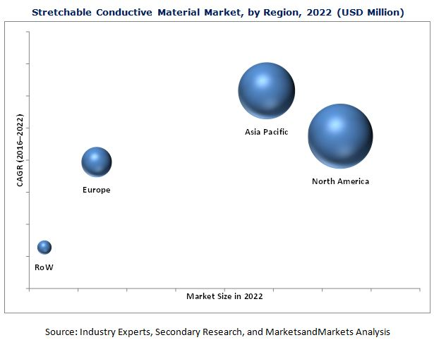 Stretchable Conductor Material Market