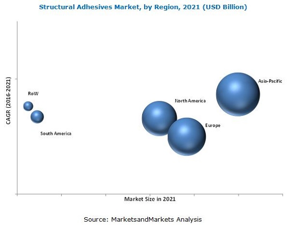 Structural Adhesive Market