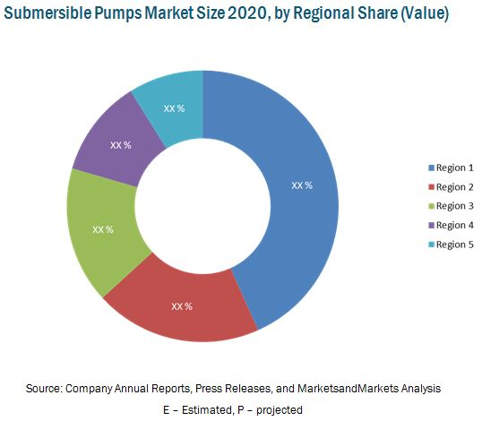 Submersible Pump Market
