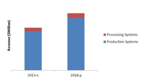 Subsea Production Market, Processing Systems Market
