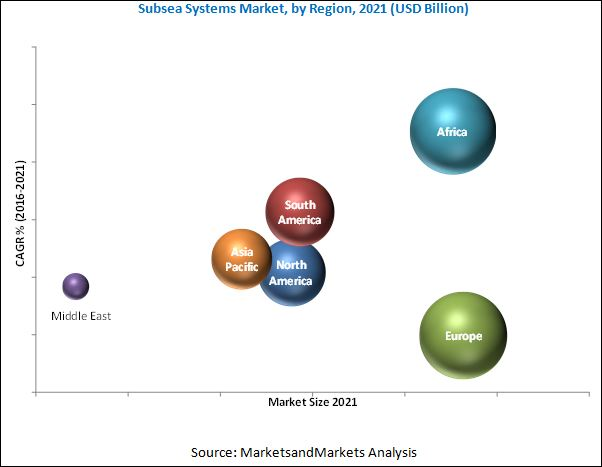 Subsea Systems Market