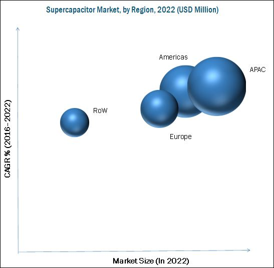 Supercapacitor Market
