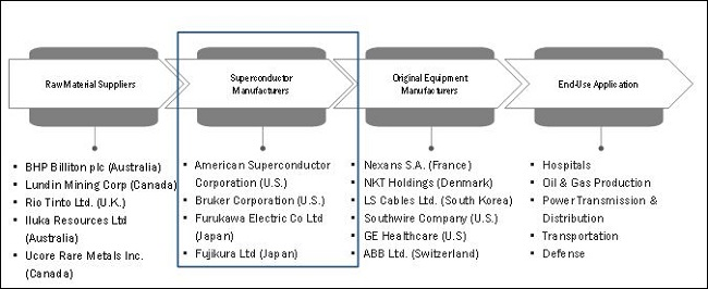 Superconducting Wire Market
