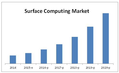 Surface Computing Market