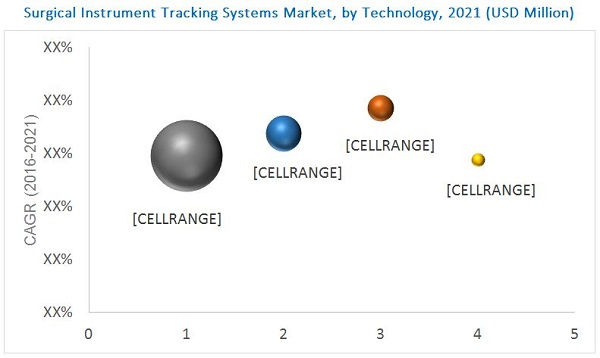 Surgical Instrument Tracking Systems Market