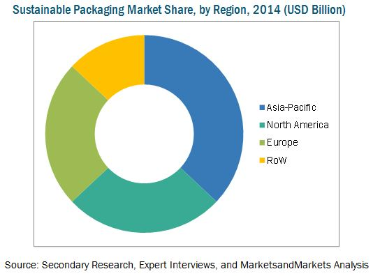 Sustainable Packaging Market