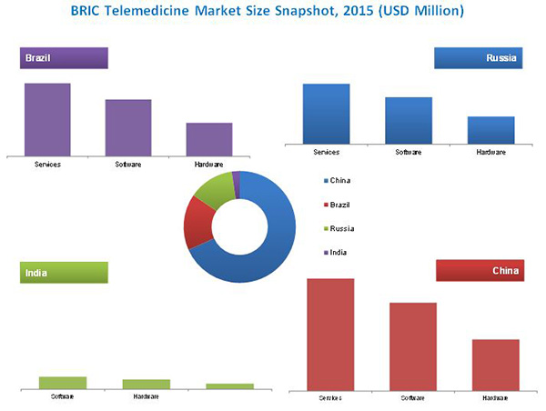 Bric Telemedicine Market By Delivery Mode Amp Application