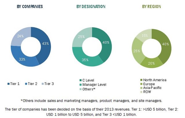 Thermoform Packaging Market