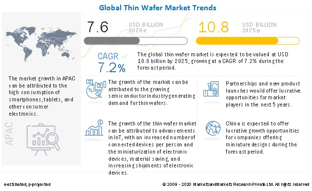 Thin Wafer Market