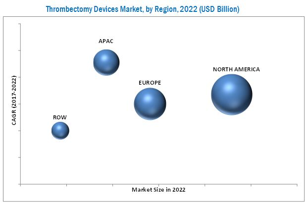 Thrombectomy Devices Market