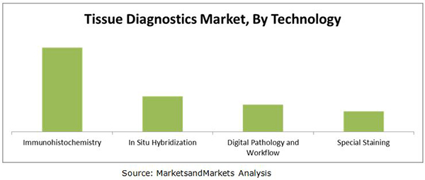 Tissue Diagnostics Market