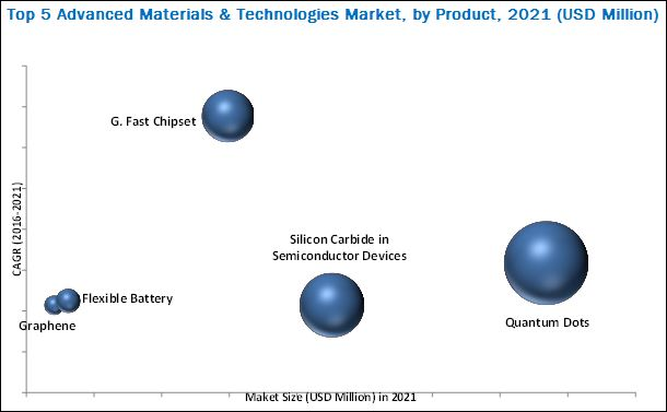 Top 10 Advanced Materials & Technologies Market