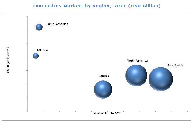 Top 10 High Growth Composite Material Market