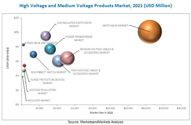 Top 10 High & Medium Voltage Products Market
