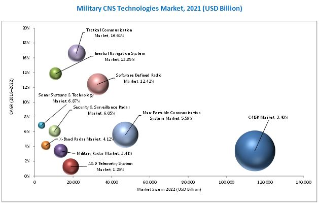 Top 10 Military CNS Technologies Market