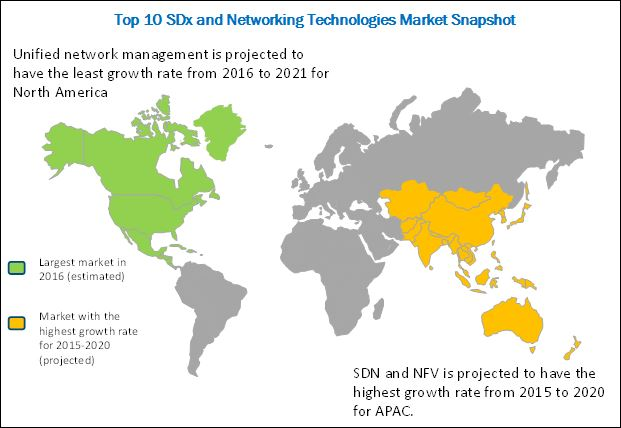 Top 10 SDx and Networking Technologies