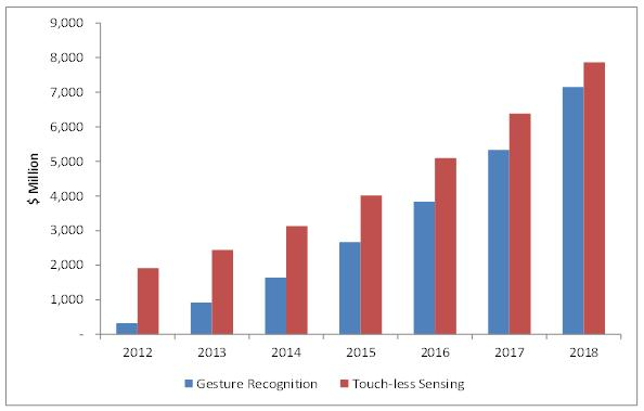 Touchless Sensing & Gesture Recognition Market