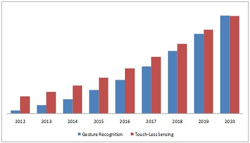 gesture recognition touch less sensing Global gesture recognition & touchless sensing market on market information, by technology (2d, 3d, sensors), by product, by applications - forecast 2016-2022.
