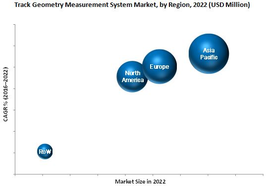 Track Geometry Measurement System Market
