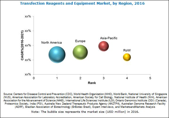 Transfection Reagents and Equipment Market
