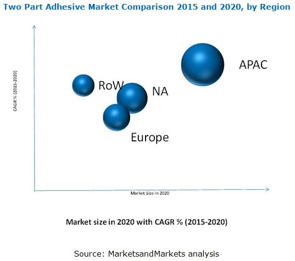 Two Part Adhesive Market