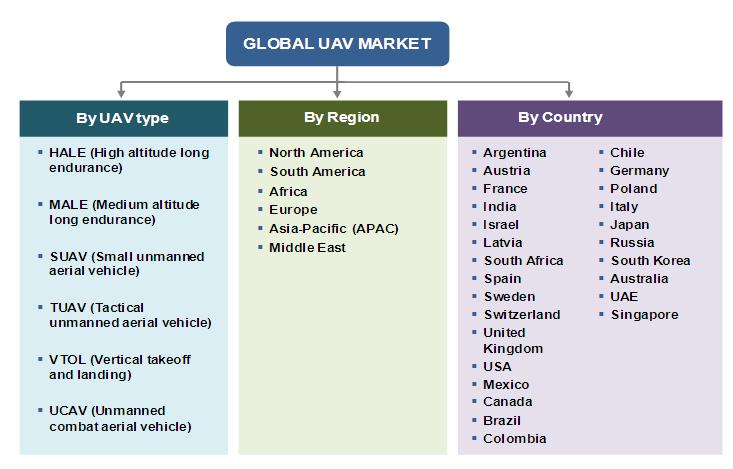 Unmanned Aerial-vehicles Uav Market