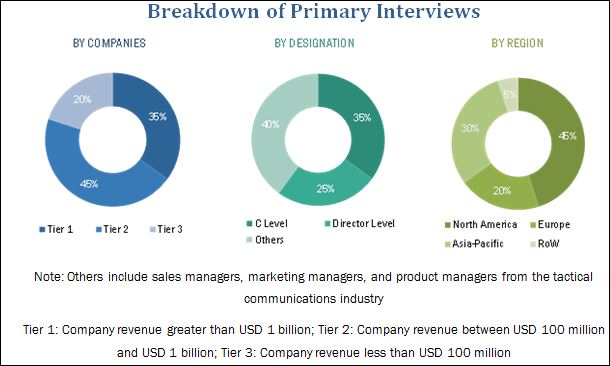 UAV (Unmanned Aerial Vehicle) Drone Market