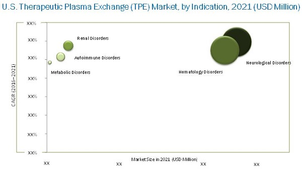 U.S. Therapeutic Plasma Exchange Market
